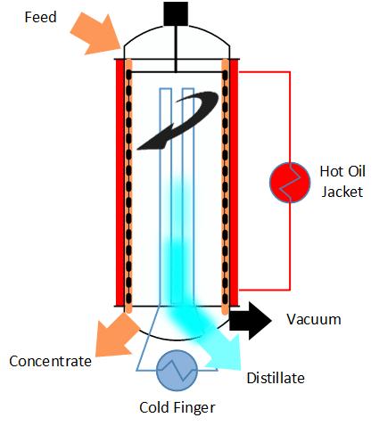 Short Path Distillation Pilot Plant Scheme