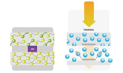 UV curing vs. thermal drying