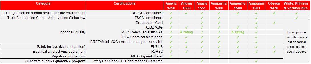 Schema Certificeringen per Inkt