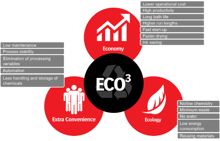 ECO3 for newspapers