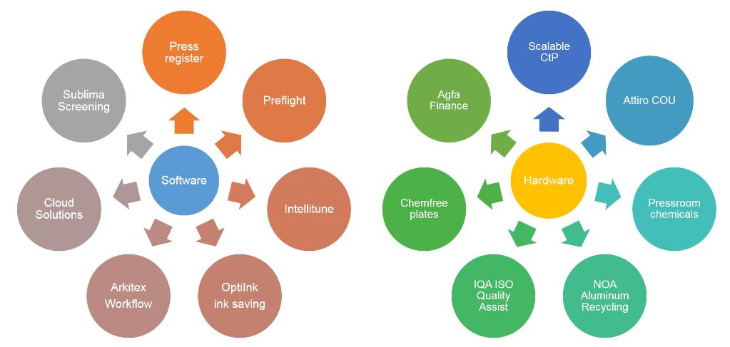 ECO3 toolkit