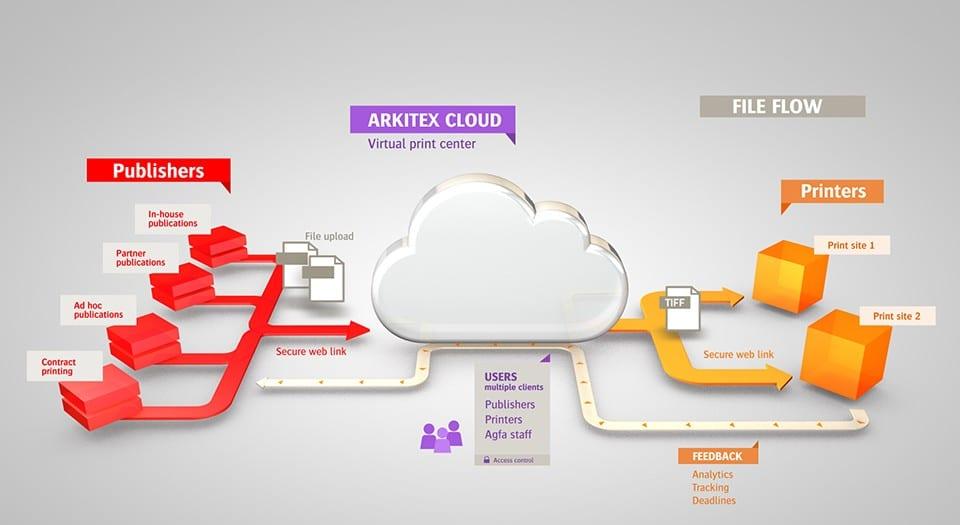 Arkitex Cloud overview