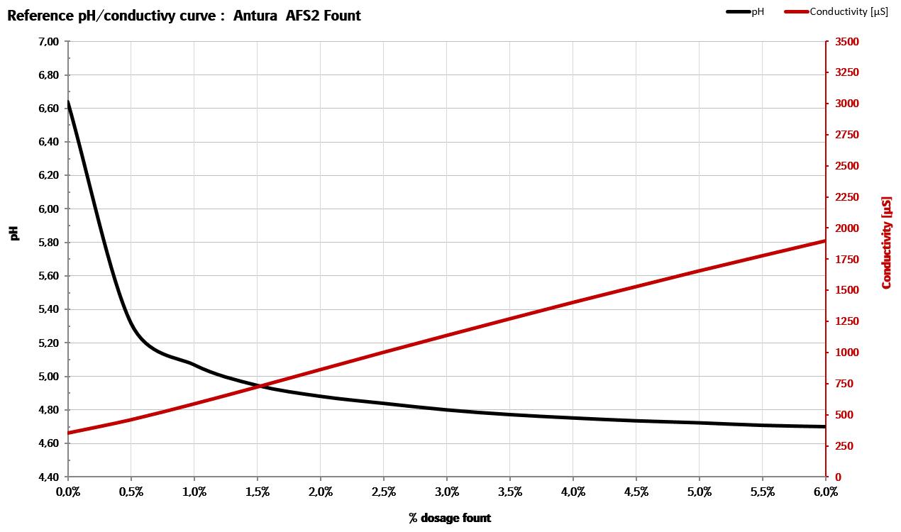 Antura Ph curve